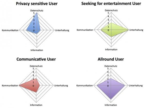 Verschieden Usertypen aus der Untersuchung