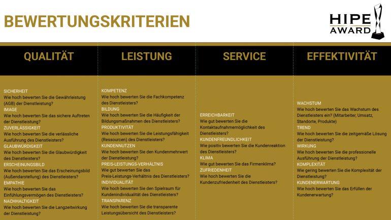 Bewertungskriterien HIPE Award: Qualität, Leistung, Service, Effektivität