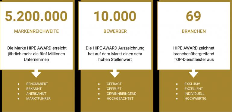 Markenreichweite HIPE Award 5,2 Mio, 10.000 Bewerber aus 69 Branchen