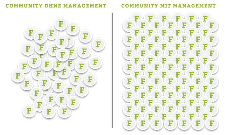 Instagram Influencer und Community Management