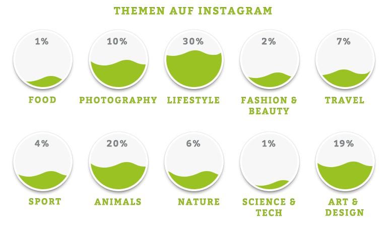 Die beliebtesten Themen auf Instagram
