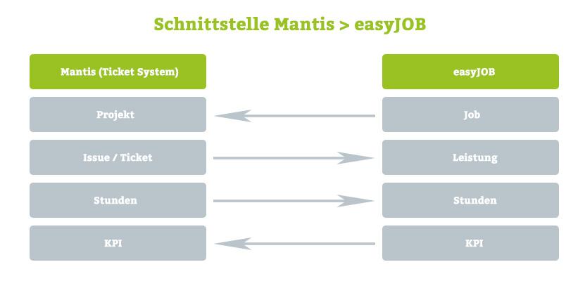 Darstellung der Informationsflüsse zwischen easyJOB und Mantis