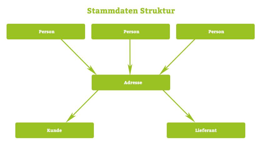 Struktogramm Stammdaten easyJOB