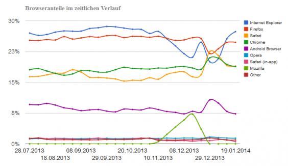 Browseranteile im LS-Netzwerk zu Weihnachten 2013
