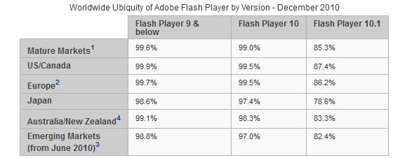 Flash Player Verbreitung