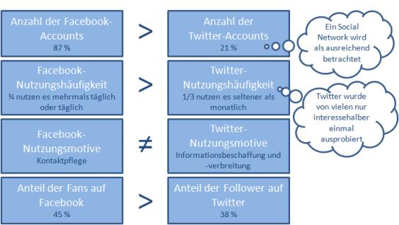 Gegenüberstellung der Facebook- und Twitter-Aktivitäten österreichischer Großunternehmen.