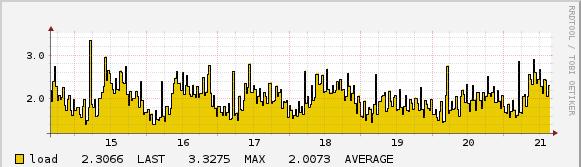 Monitoring der CPU-Auslastung eines Webservers mit Icinga