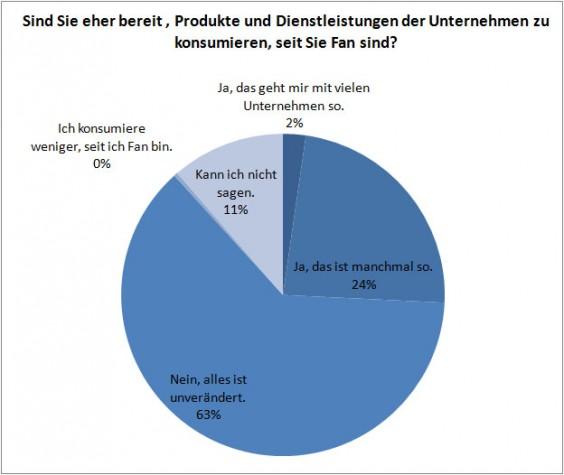 Tortendiagramm mit den Antworten der empirischen Studie zum Thema Kaufverhalten von Facebook-UserInnen