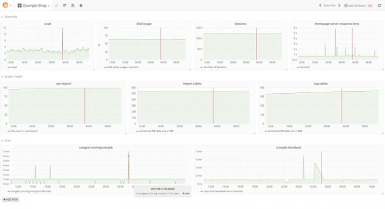 Ein Dashboard von Grafana zeigt Diagramme zu unterschiedlichen Monitoring-Parametern.