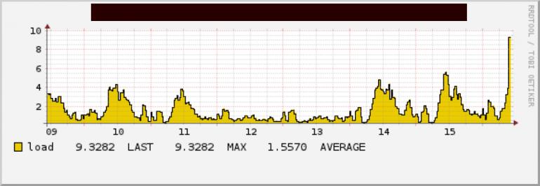 Diagramm des Monitoring-Systems, das die Auslastung der CPU des Webshop-Servers zeigt