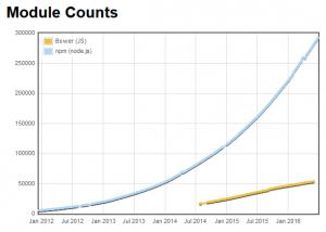 Grafik Modulvergleich npm/bower