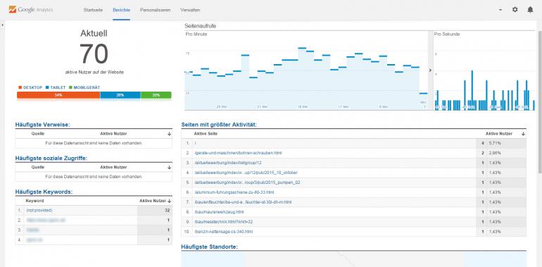 Echtzeit-Dashboard in Google Analytics