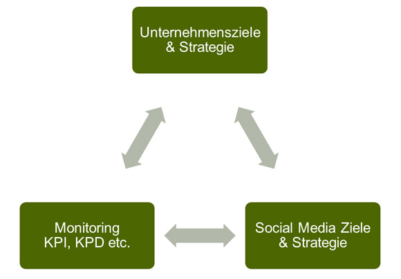 Social Media Tracking Strategie