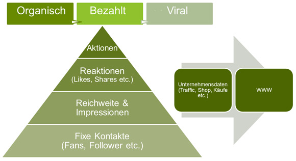 Social Media Analyse - Einteilung