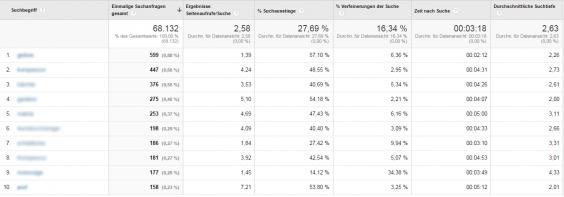 Verhalten > Sitesearch > Suchgbegriffe in Google Analytics