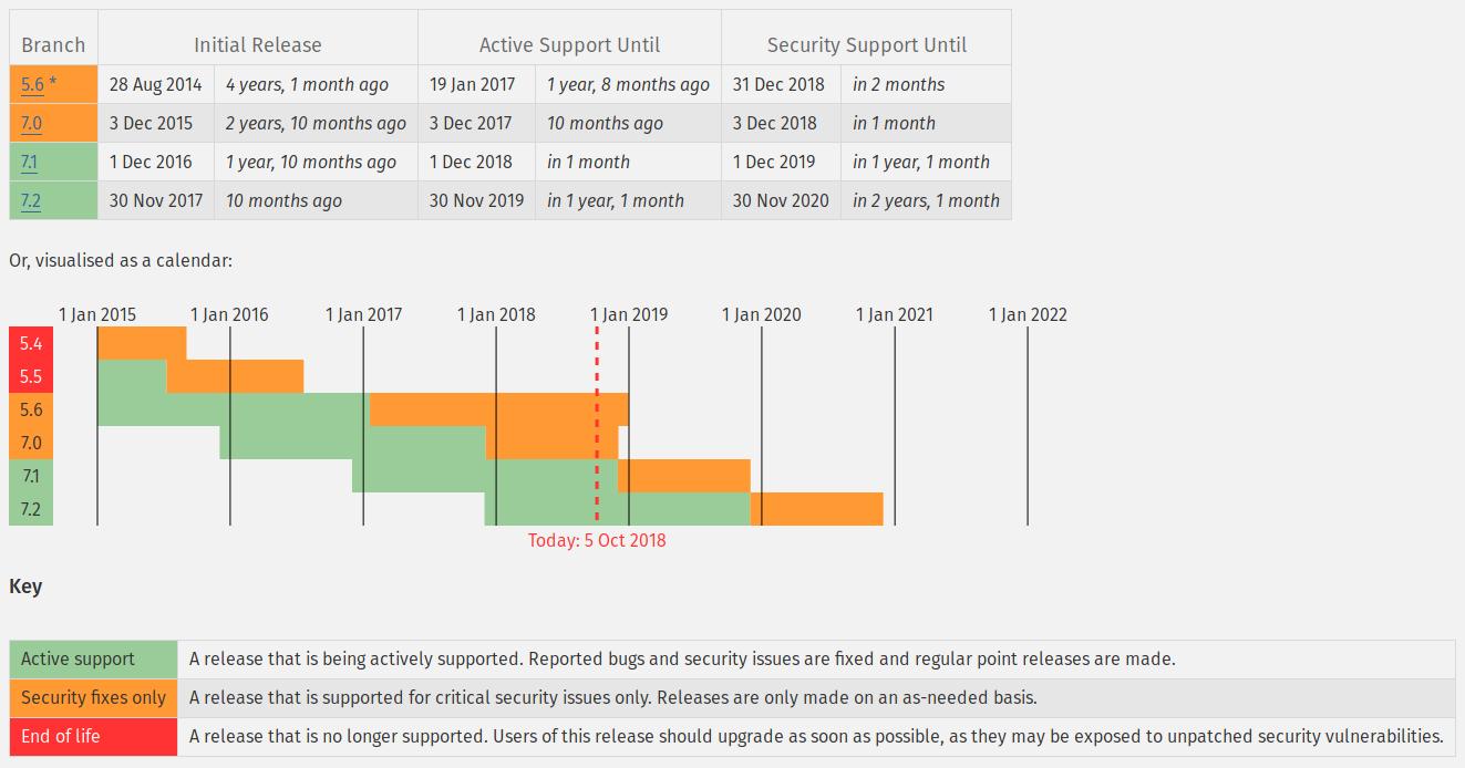 Diagramm-Darstellung der offiziell unterstützten PHP-Versionen