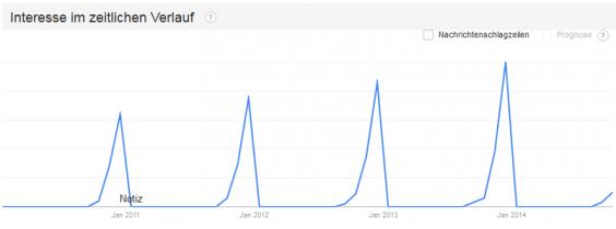 Wann suchen die Google-User nach Weihnachtsgeschenken?